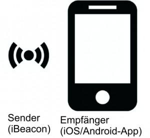 Beacon gleich Sender, App gleich Empfänger